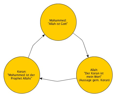 Islamischer Zirkelschluss