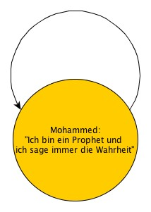 Mohammeds Zirkelschluss