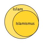 Islam / Islamismus (Zusammenhang)