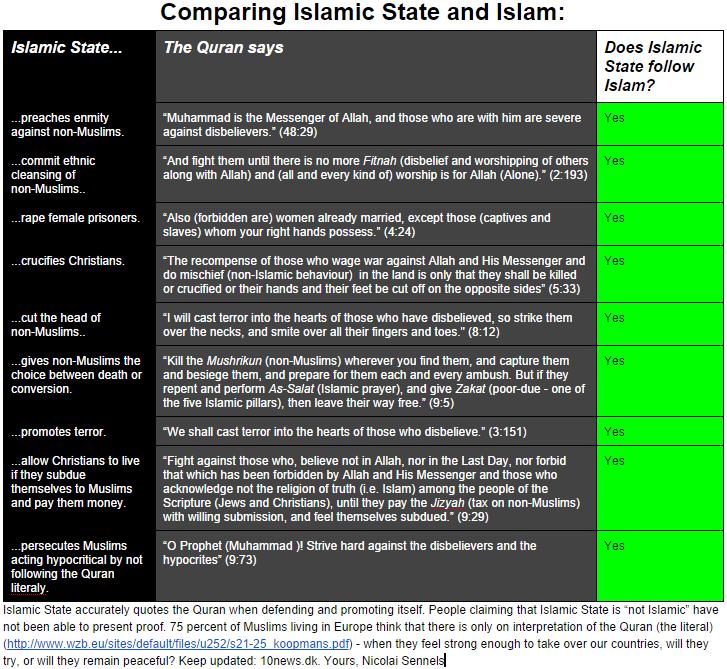 IS vs Quran