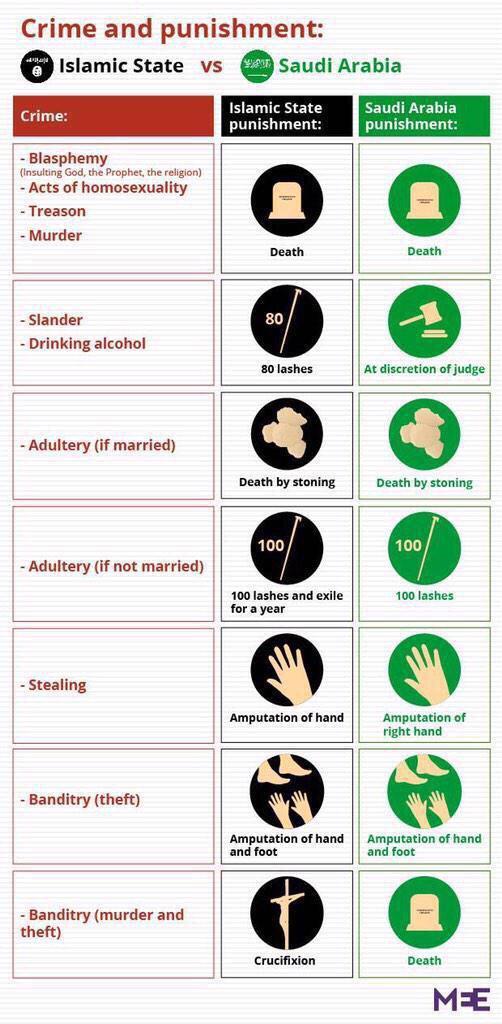 Crime and Punishments - Islamic State vs Saudi Arabia